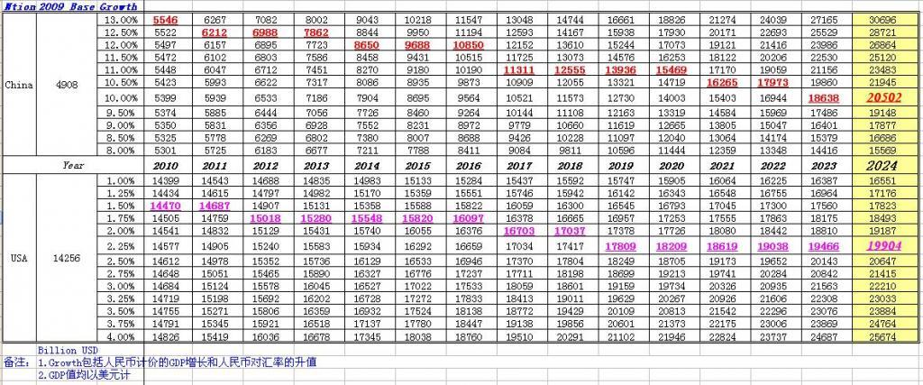 中国何时gdp超过美国预测_中国GDP何时超越美国