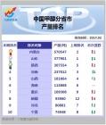 中国甲醇分省市 产量排名