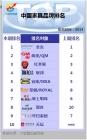 中国家具品牌排名