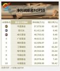 2013年度:华夏基金净利润稳占鳌头