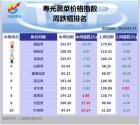 寿光蔬菜价格指数 周跌幅排名 2014-4-27