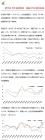 欧元区PPI延续跌势,美国PMI继续走高