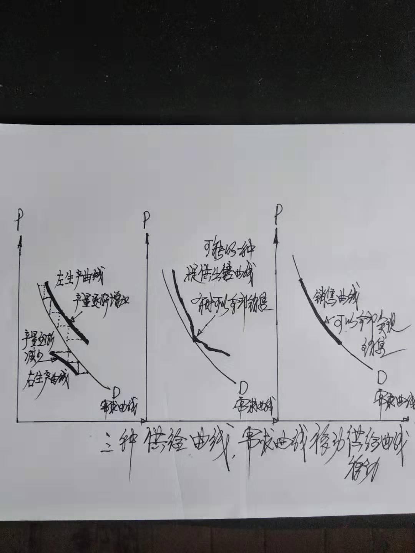 三种供给曲线.jpg