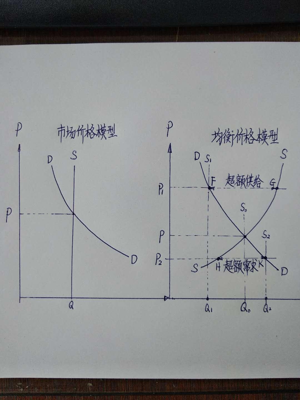 市场价格与均衡价格模型.jpg