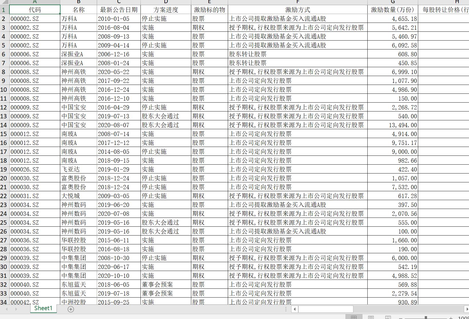 期权激励方案_2005-2020 A股上市公司实施股权激励情况一览表 - 现金交易版 - 经管 ...
